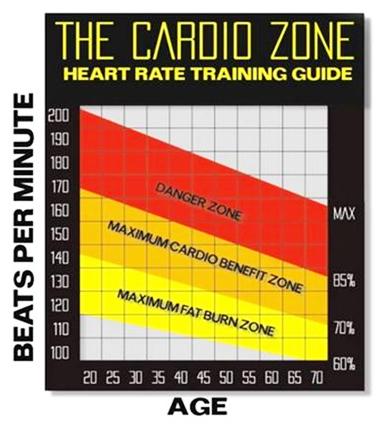 Cardio - Zona ardere grasimi