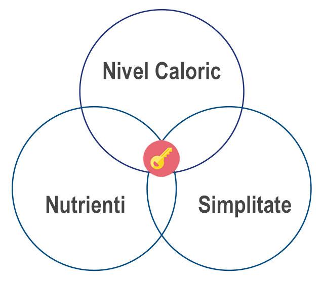 Alimentatie Fitness - Slabire si Definire, Masa Musculara